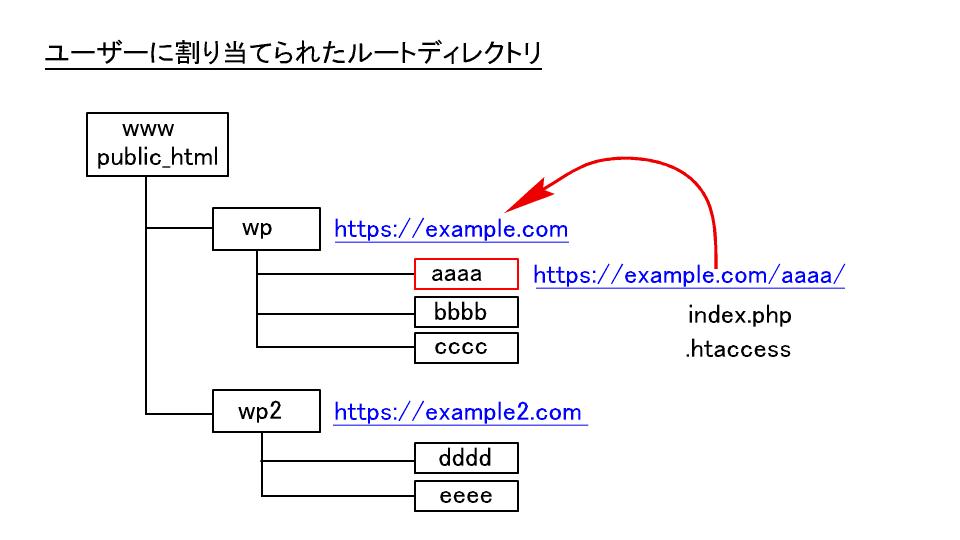ユーザーに割り当てられたルートディレクトリ以下の構成
